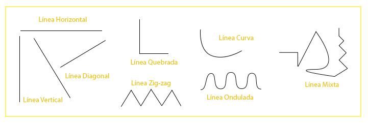 Tipos de Líneas - Elementos de la composición