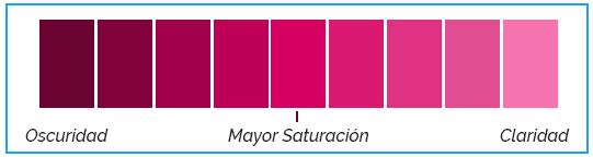 Propiedades del Color: tono, valor, saturación.